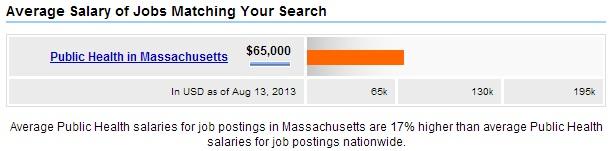 Massachusetts-Public-Health-Salary