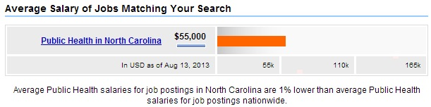 North-Carolina-Public-Health-Salary