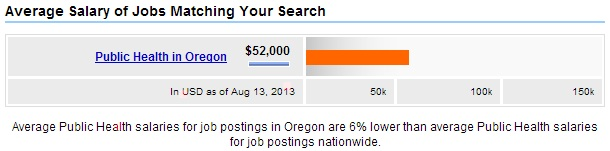 Oregon-Public-Health-Salary