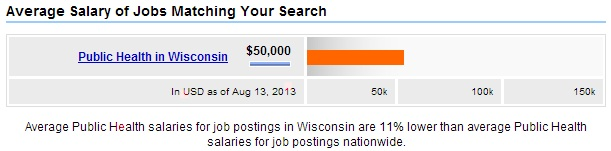 Wisconsin-Public-Health-Salary