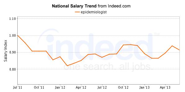 epidemiologist-salary-chart-graph