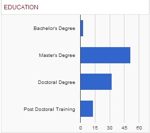 biostatistican-education-requirements-chart