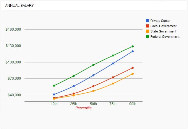 biostatisticians-salary-chart